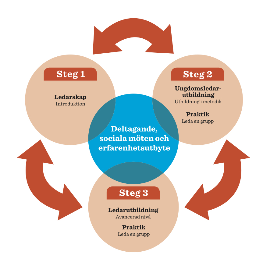 Ledarskapsmodell ULU